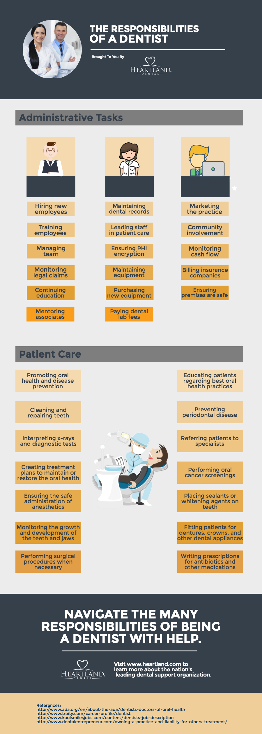 Dentists have many responsibilities when it comes to administrative tasks and patient care.