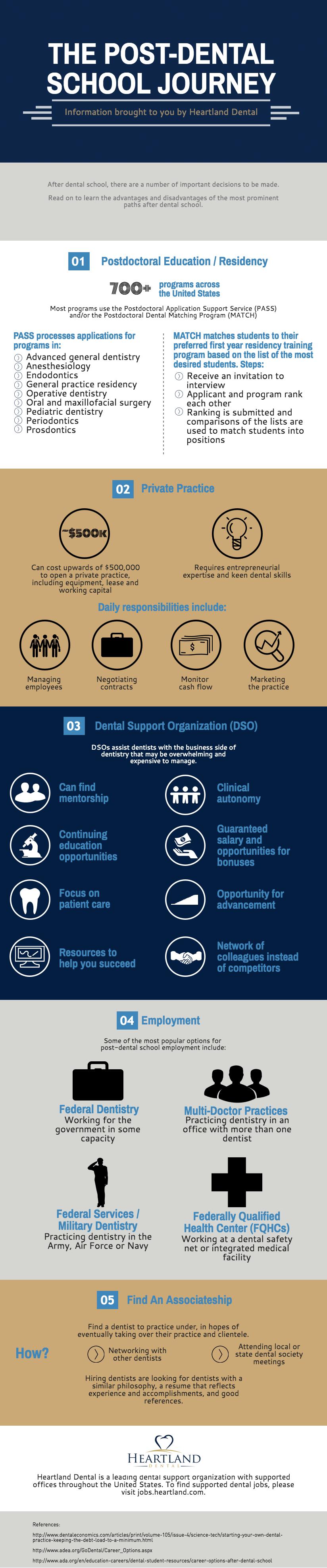 Post Dental School Journey